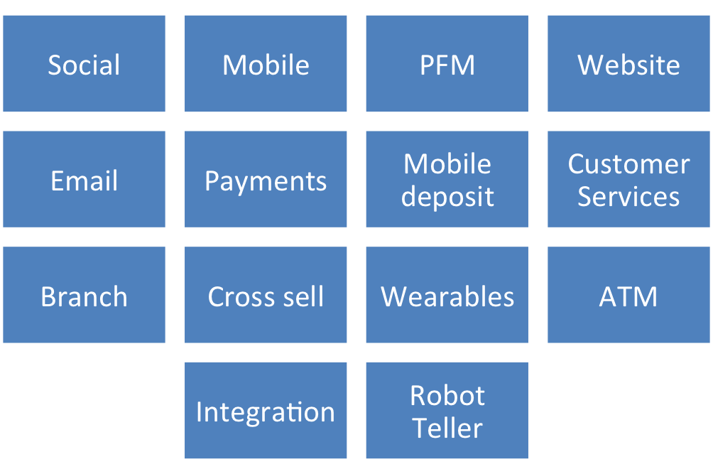 Banking experience touchpoints